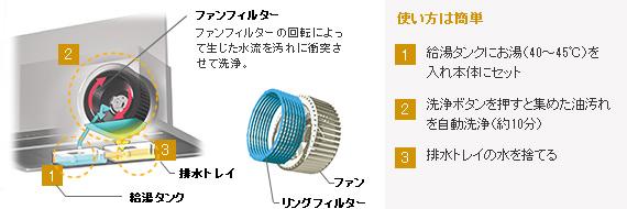 お掃除簡単レンジフード(換気扇)