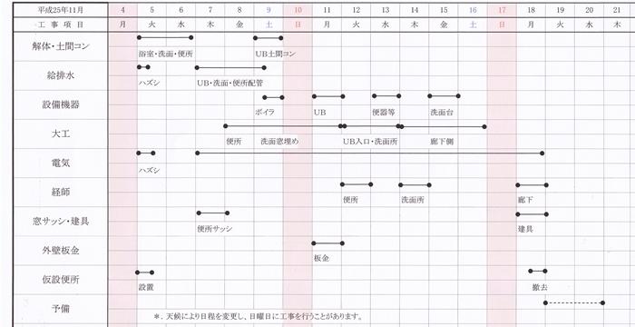 林町G様邸リフォーム工程表