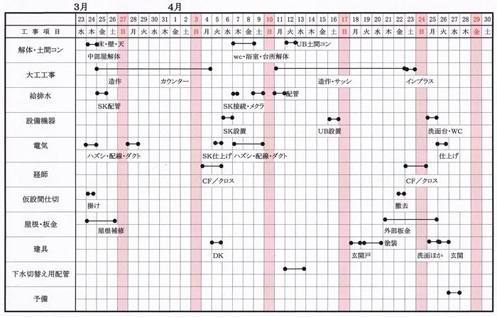 水まわり丸ごとリフォーム工程表
